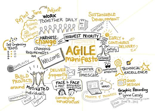 Project Management for Translators: How Agile is Your Translation Process?