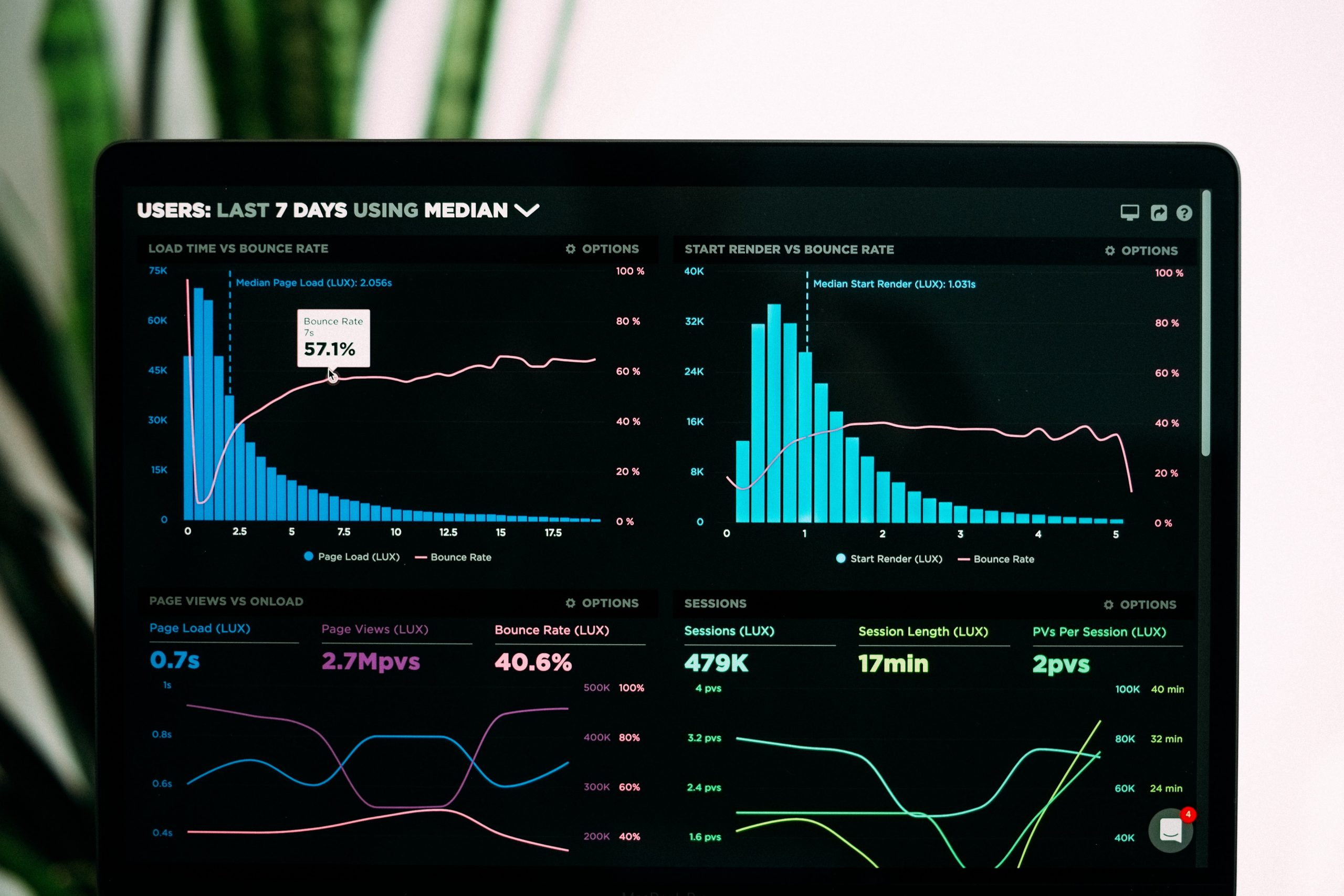 Optimize your Website with UX Behavioral Data Analysis and Usability Testing