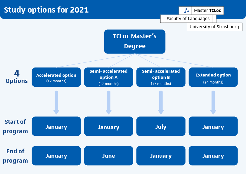 study options for TCLoc Master's Degree: Accelerated Option (12 months-January to January), semi-accelerated option A (17 months-January to June), semi-accelerated option B (17 months-July to June), extended option (24 months-January to January)