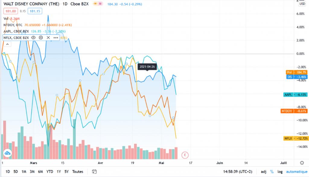 Overview of Apple, Netflix, Walt Disney and Nintendo shares in April 2021