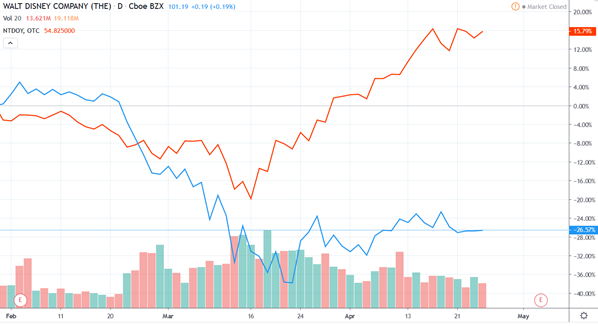 Overview of Welt Disney and Nintendo shares during spring quarantine in 2020