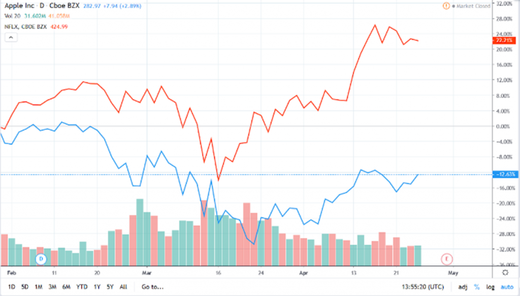 Apple and Netflix shares during spring quarantine in 2020